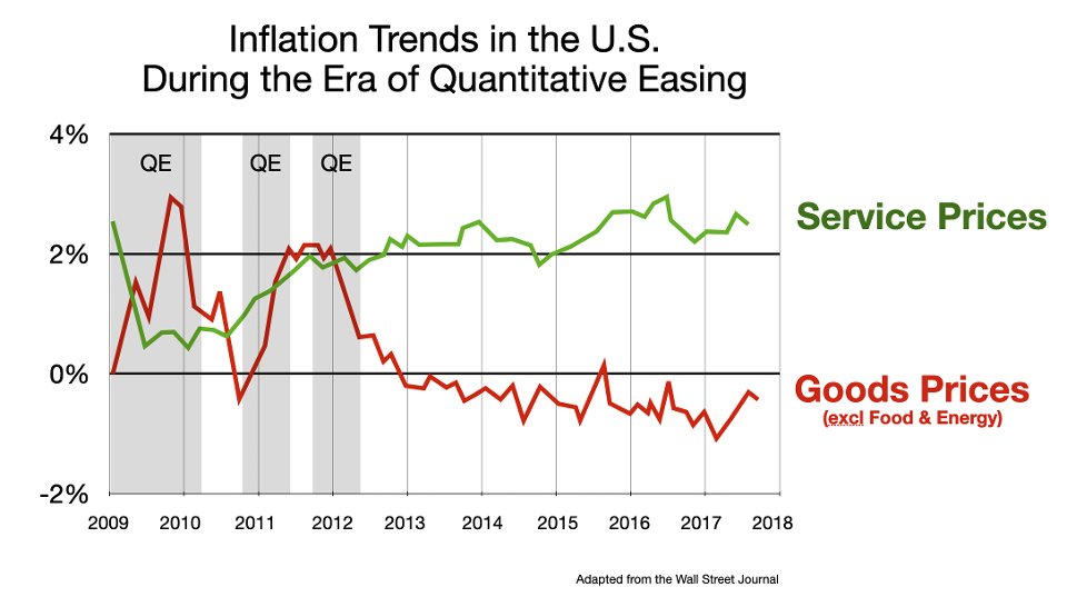 Inflation Trends