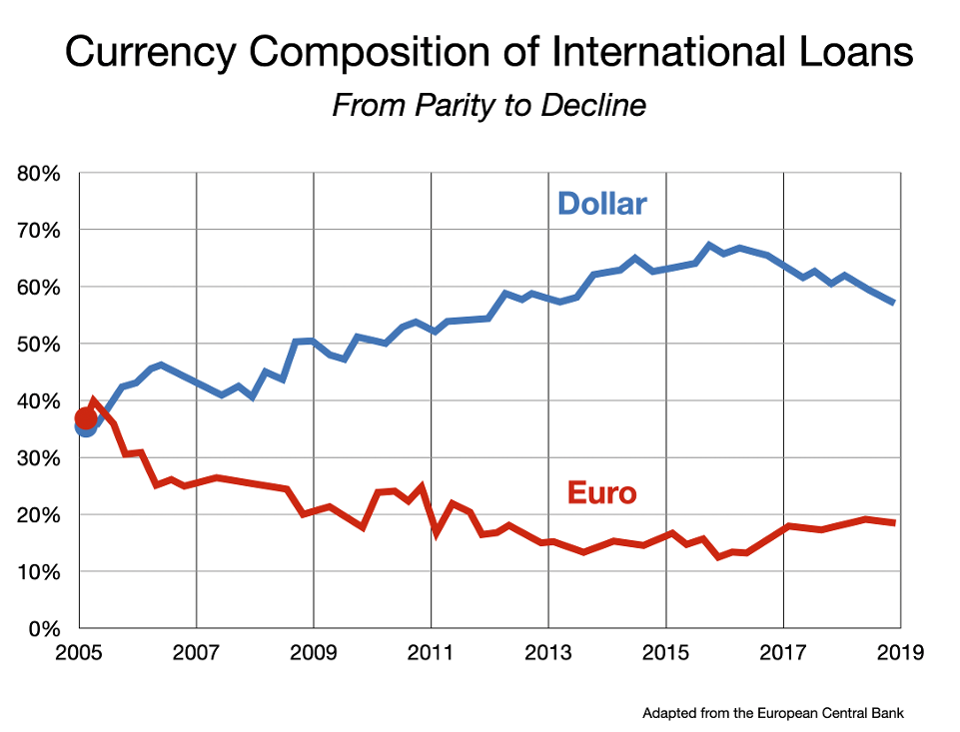 Currency Composition